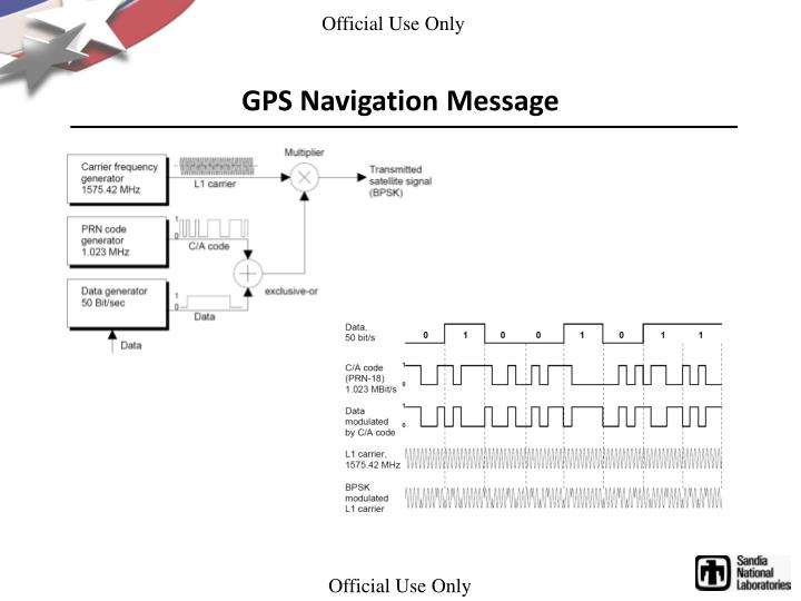 GPS Navigation Message