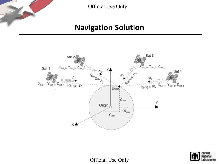 Navigation Solution