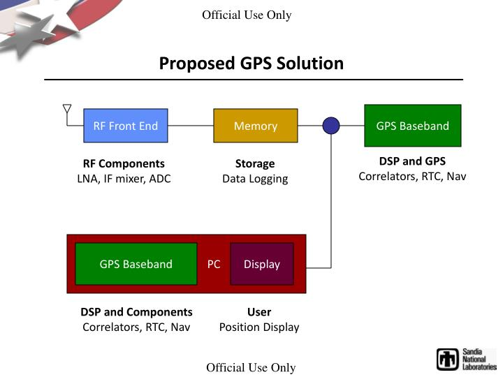 Proposed GPS Solution