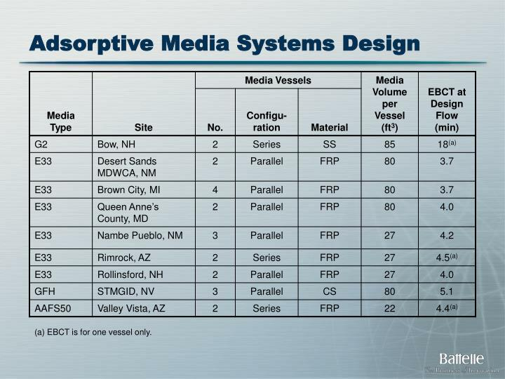 Adsorptive Media Systems Design