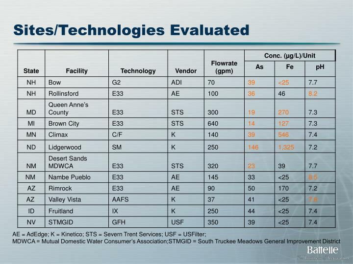 Sites/Technologies Evaluated