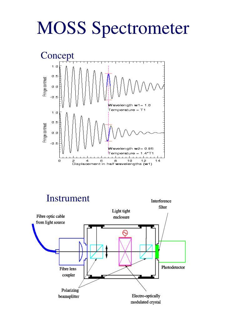 MOSS Spectrometer