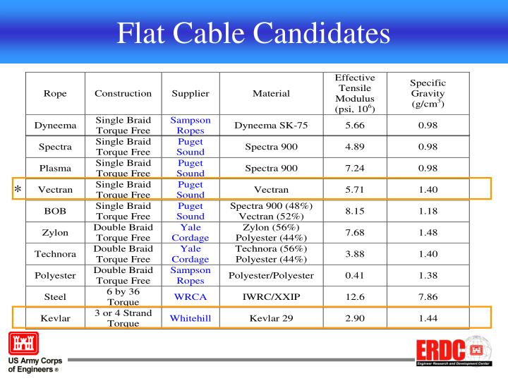 Flat Cable Candidates