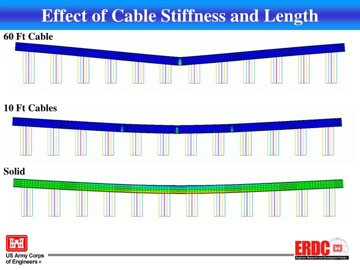 Effect of Cable Stiffness and Length