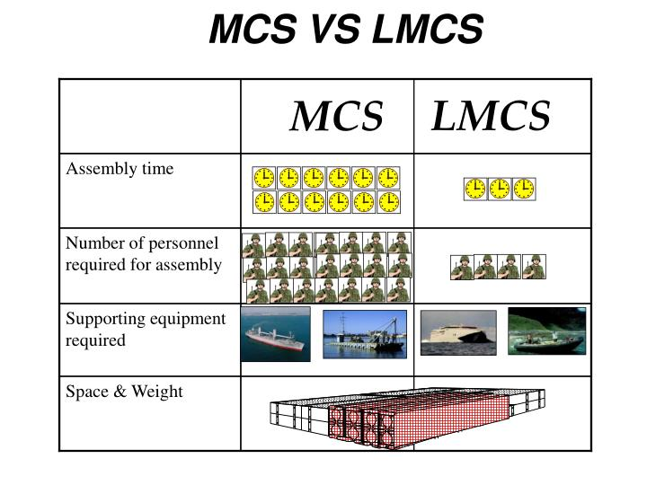 MCS VS LMCS