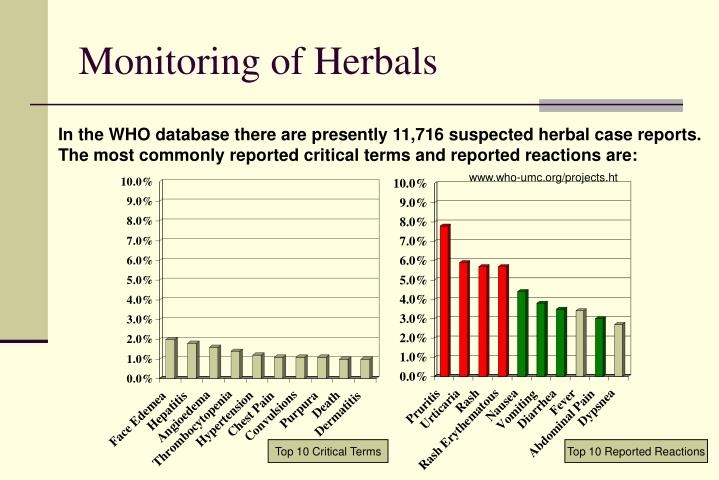 Monitoring of Herbals