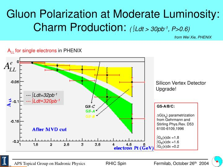 Gluon Polarization at Moderate Luminosity: