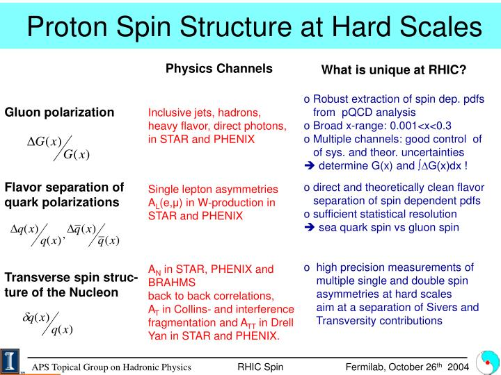 Proton spin structure at hard scales