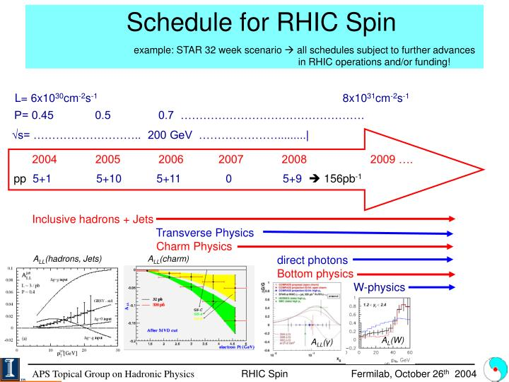 Schedule for RHIC Spin