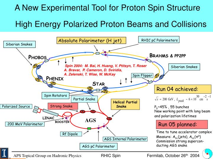 A New Experimental Tool for Proton Spin Structure