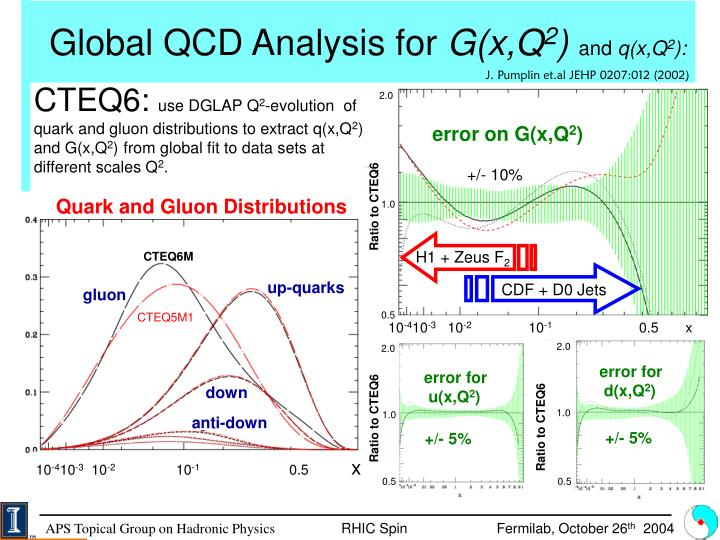 Global QCD Analysis for