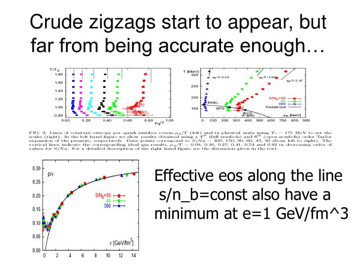 Crude zigzags start to appear, but far from being accurate enough…