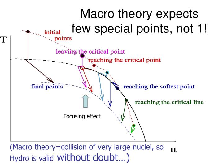 Macro theory expects few special points, not 1!