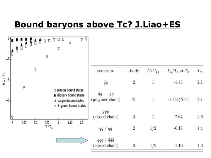 Bound baryons above Tc? J.Liao+ES
