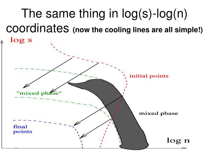The same thing in log(s)-log(n) coordinates