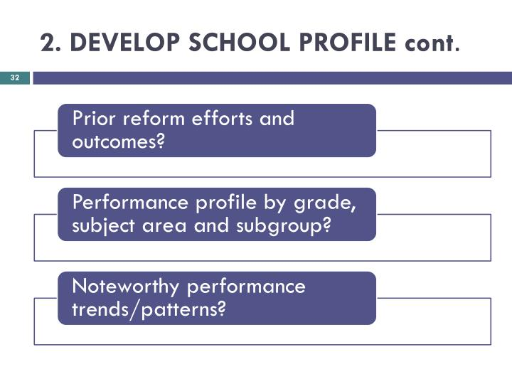 2. DEVELOP SCHOOL PROFILE cont