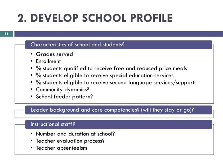 2. DEVELOP SCHOOL PROFILE
