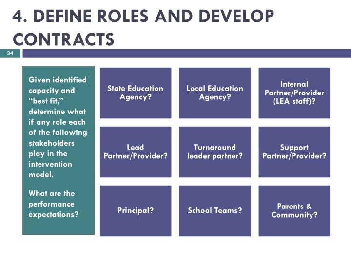 4. DEFINE ROLES AND DEVELOP CONTRACTS