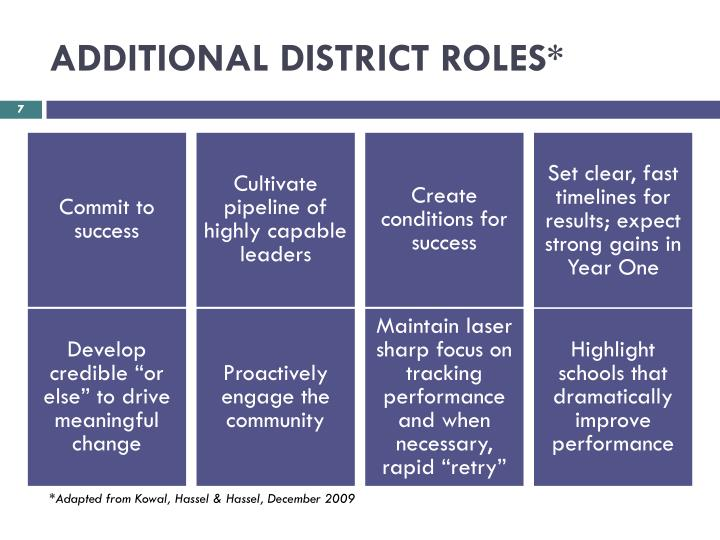 ADDITIONAL DISTRICT ROLES*