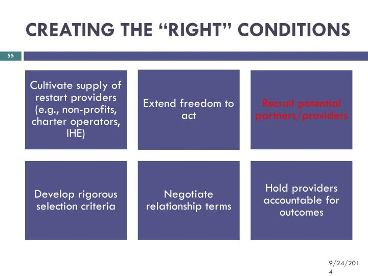 "CREATING THE ""RIGHT"" CONDITIONS"