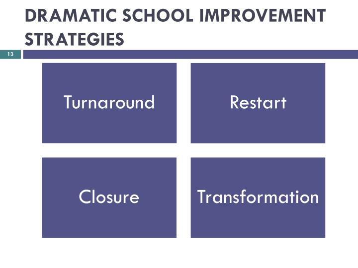 DRAMATIC SCHOOL IMPROVEMENT STRATEGIES