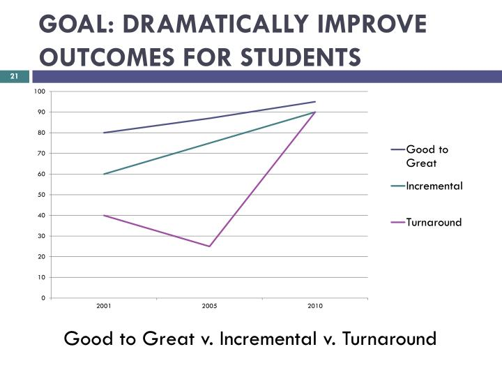 Good to Great v. Incremental v. Turnaround