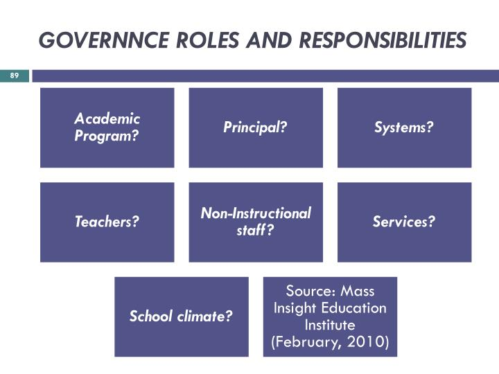 GOVERNNCE ROLES AND RESPONSIBILITIES