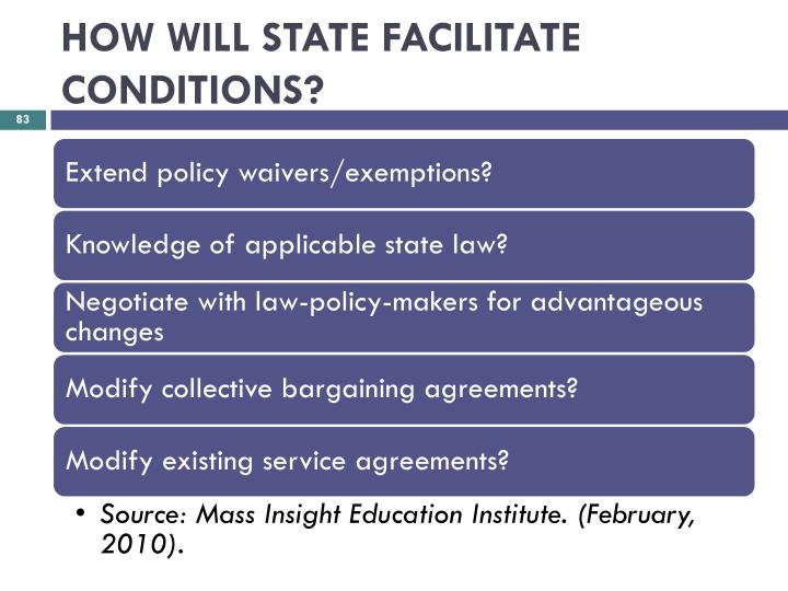 HOW WILL STATE FACILITATE CONDITIONS?