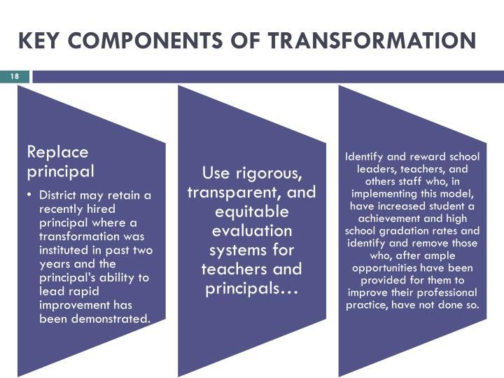 KEY COMPONENTS OF TRANSFORMATION