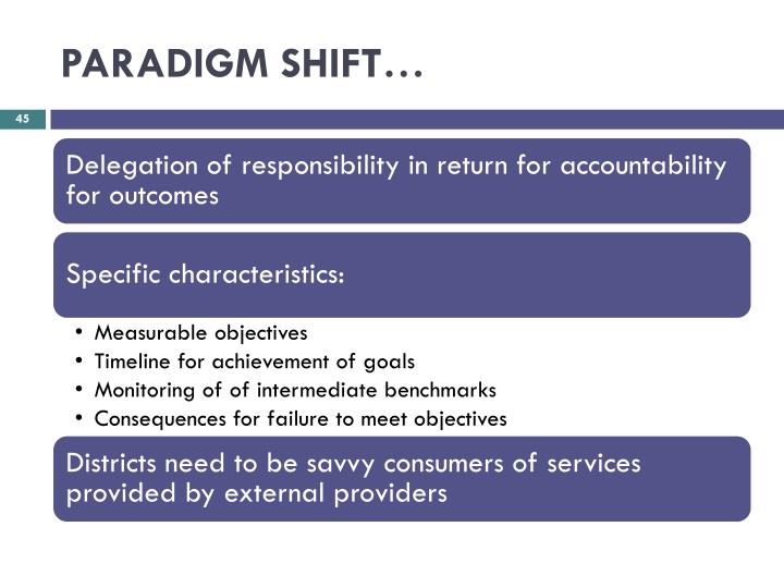 PARADIGM SHIFT…