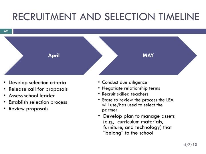 RECRUITMENT AND SELECTION TIMELINE