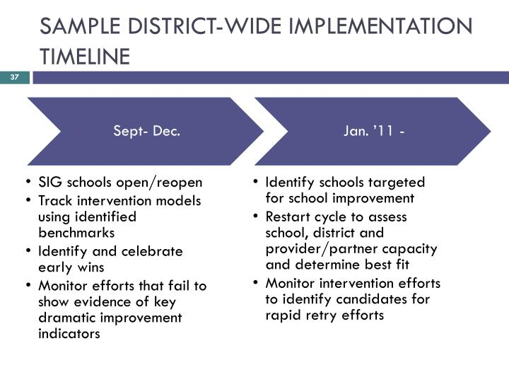 SAMPLE DISTRICT-WIDE IMPLEMENTATION TIMELINE
