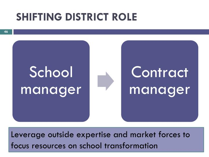 SHIFTING DISTRICT ROLE