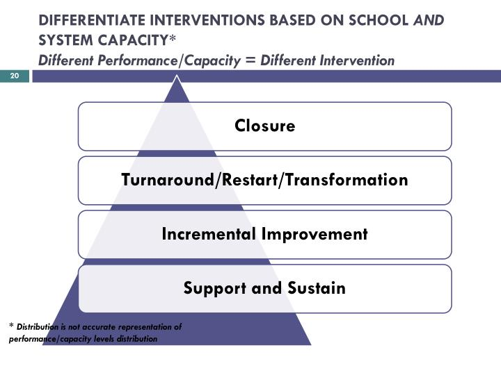 DIFFERENTIATE INTERVENTIONS BASED ON SCHOOL