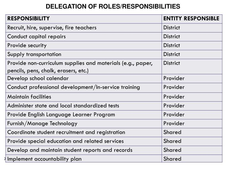 DELEGATION OF ROLES/RESPONSIBILITIES