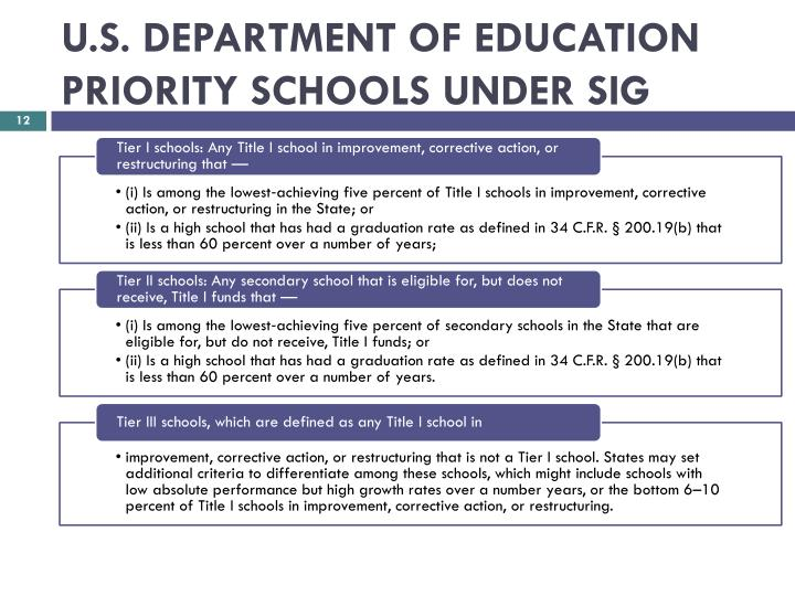 U.S. DEPARTMENT OF EDUCATION PRIORITY SCHOOLS UNDER SIG