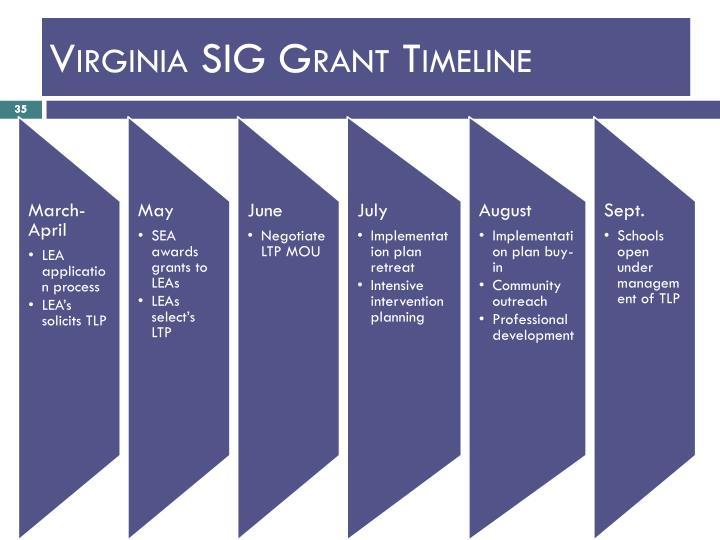 Virginia SIG Grant Timeline