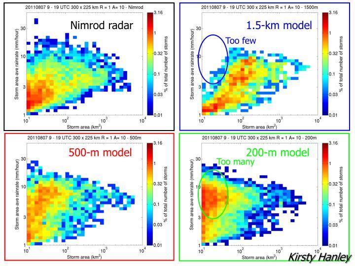 Nimrod radar