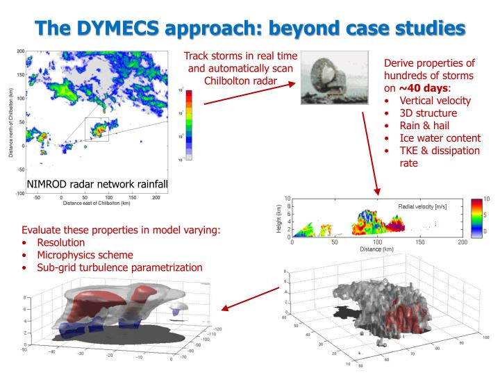 The DYMECS approach: beyond case studies