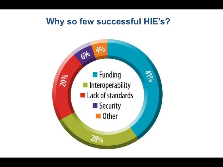 Why so few successful HIE's?