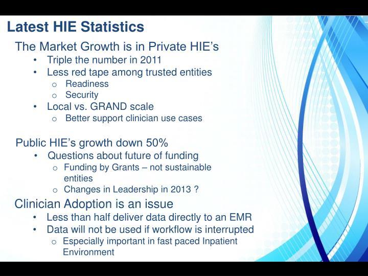 Latest HIE Statistics