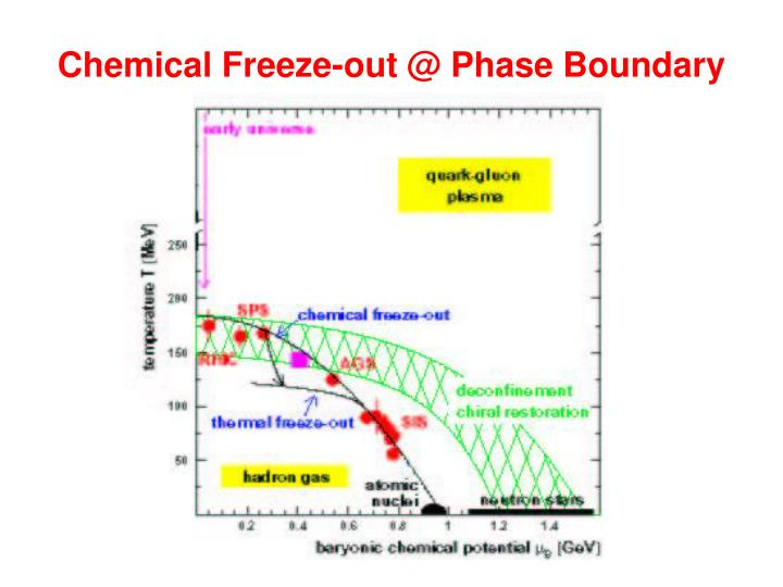 Chemical Freeze-out @ Phase Boundary