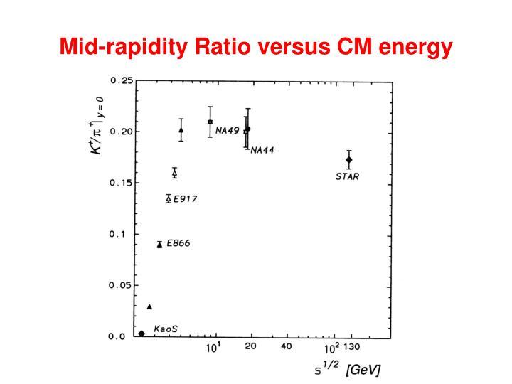 Mid-rapidity Ratio versus CM energy