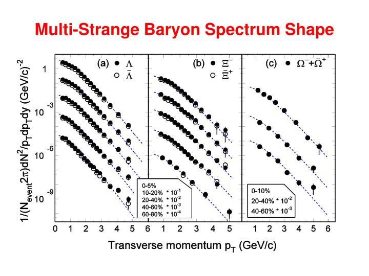 Multi-Strange Baryon Spectrum Shape