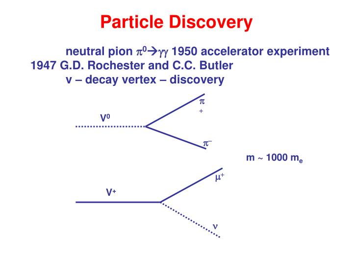 Particle discovery