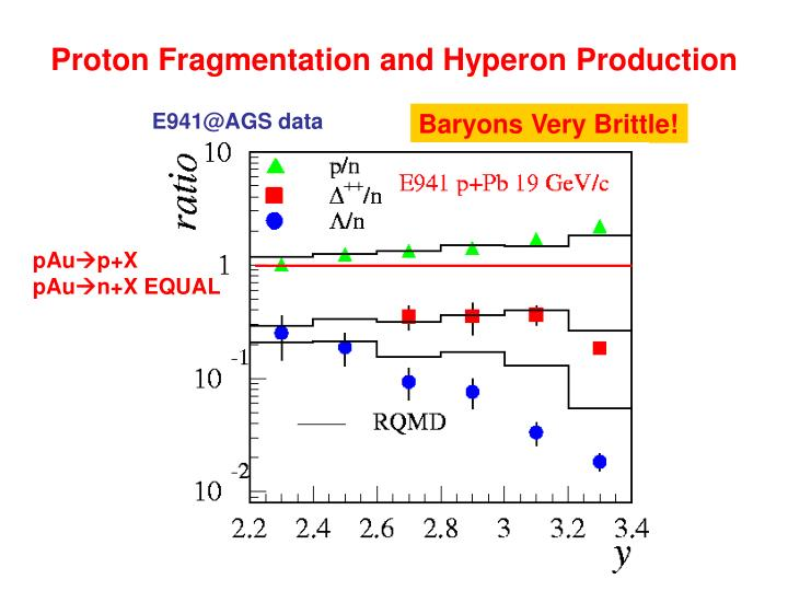 Proton Fragmentation and Hyperon Production