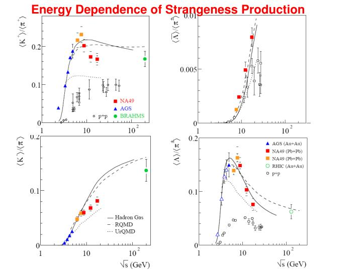 Energy Dependence of Strangeness Production