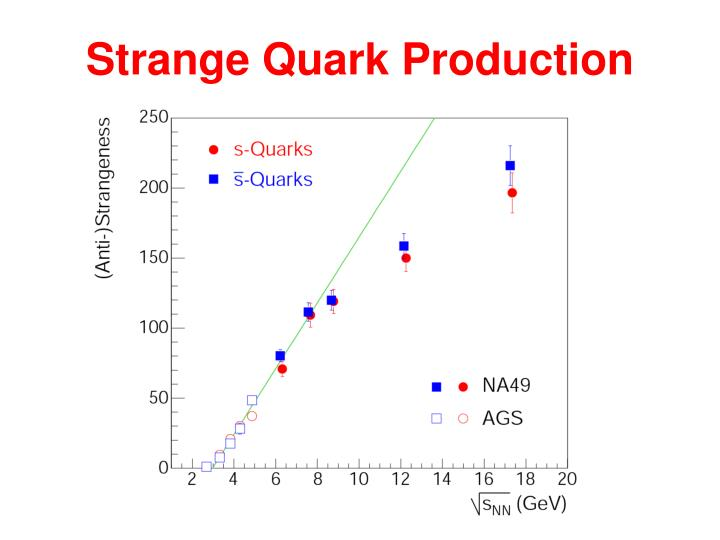 Strange Quark Production