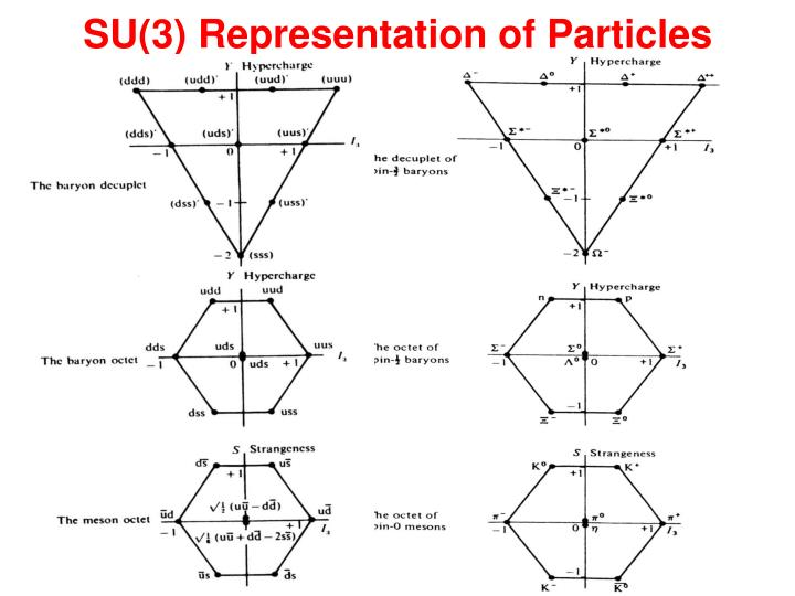SU(3) Representation of Particles