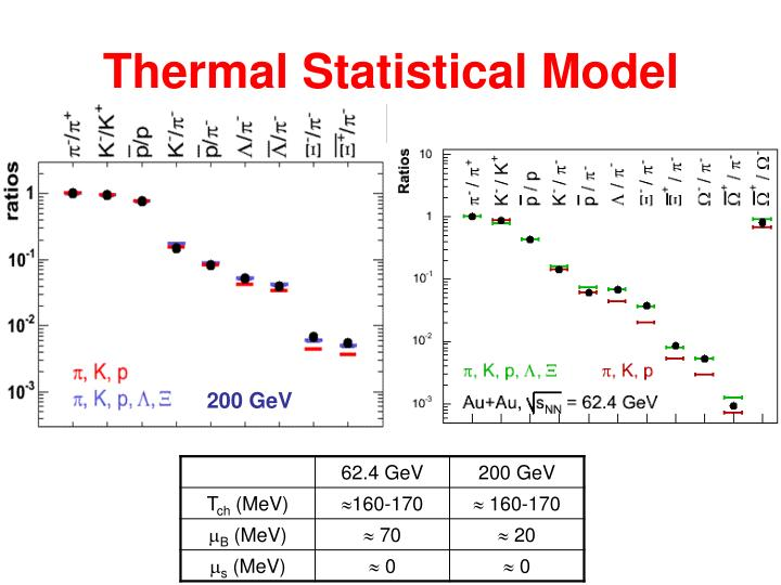 Thermal Statistical Model